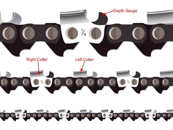 chain cutter and depth gauge